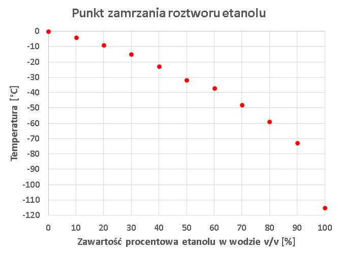 Wykres zamarzania roztworu etanolu w zależności od procentowej zawartości alkoholu
